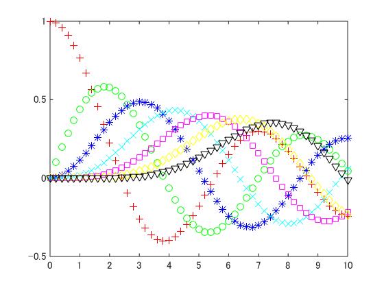Standard_plot_markers_01
