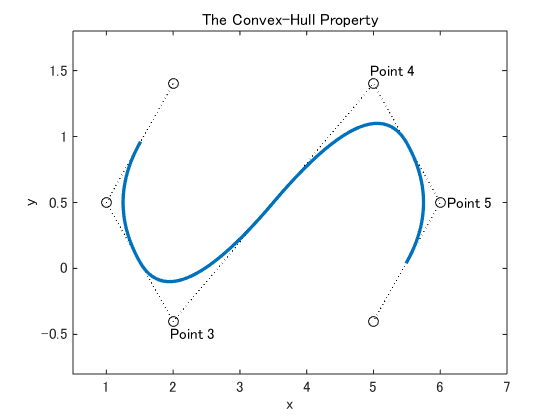 Matlab Plot Gallery - Adding Text To Plots  1  - File Exchange