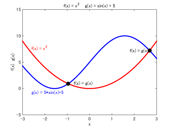 MATLAB Plot Gallery - Adding Text to Plots (2) - File Exchange - MATLAB Central