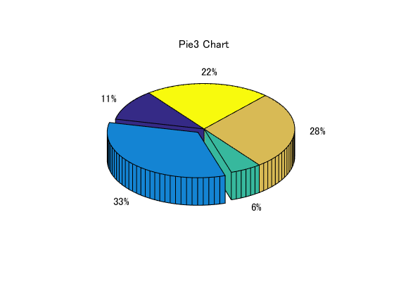 Matlab plot gallery pie chart 3d file exchange matlab central matlab plot gallery pie chart 3d ccuart Images