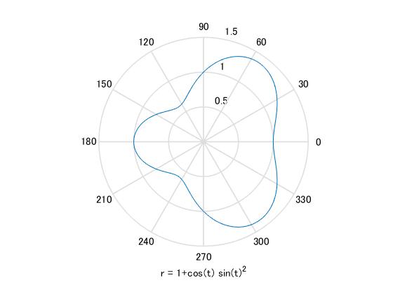 Matlab Plot Gallery - Function Polar Plot - File Exchange