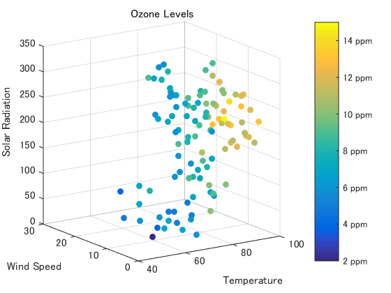 Plot graph in matlab from excel data