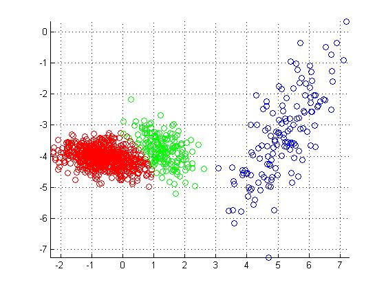 Variational Bayesian Inference for Gaussian Mixture Model - File