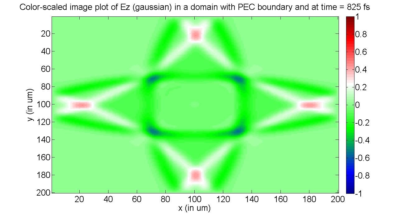 2D FDTD of a region with Perfect Electric Conductor boundary