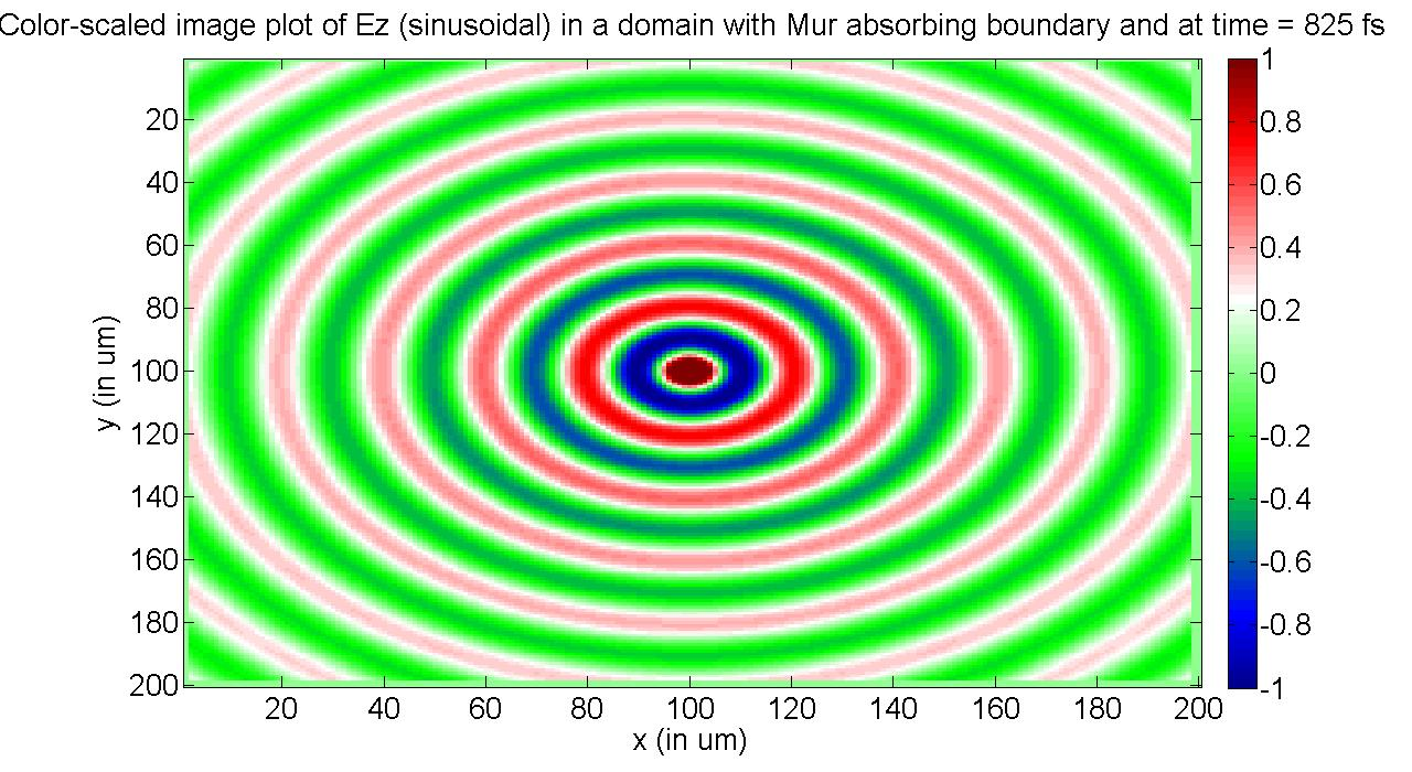2D FDTD of a region with Mur's absorbing boundary - File Exchange
