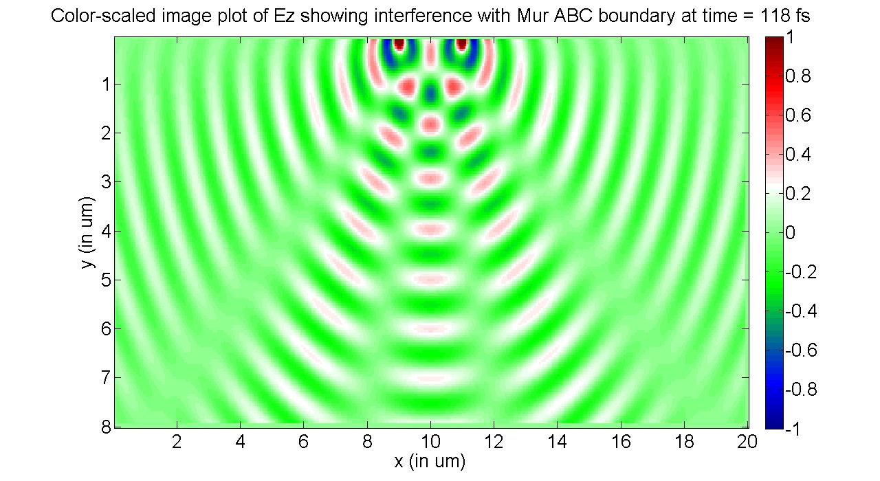 2D FDTD of a two slit interference pattern - File Exchange