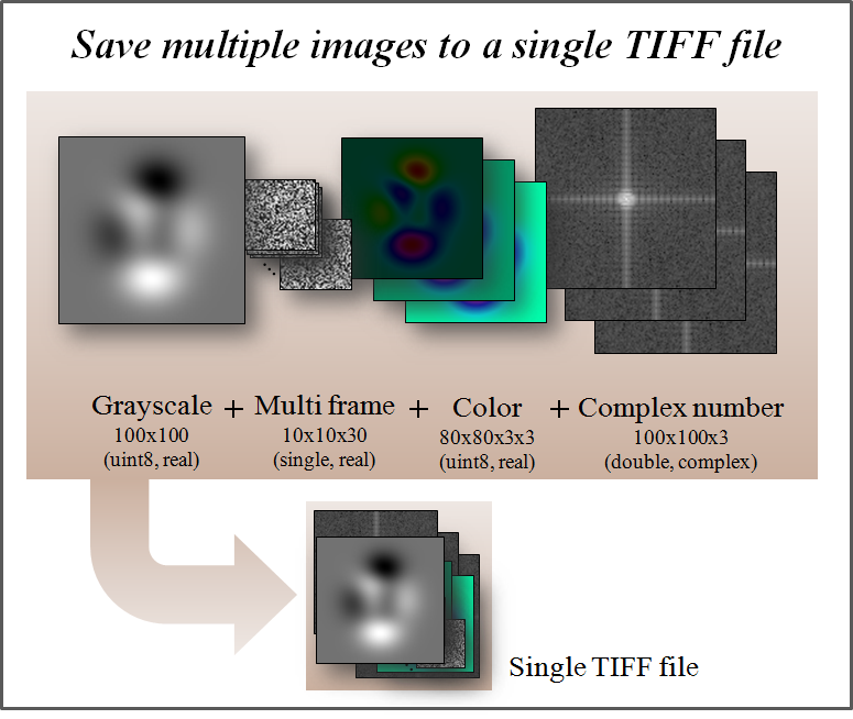 Multipage TIFF stack - File Exchange - MATLAB Central