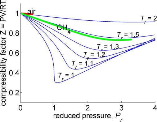 Compressibility Factor Calculator - File Exchange - MATLAB Central