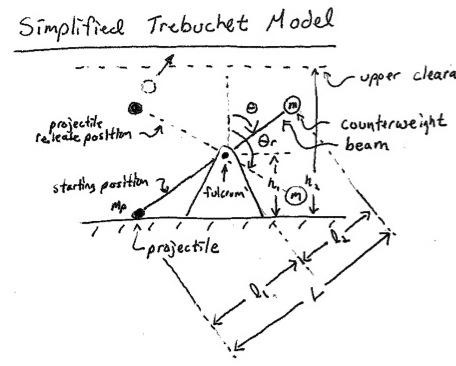 Trebuchet Range Simulation And Optimization File Exchange Matlab