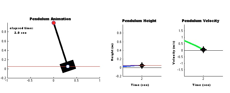 Simulation and Animation of a Linear and Nonlinear Pendulum Model