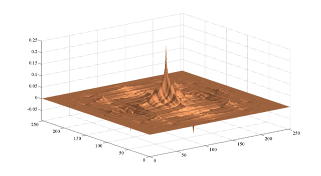 Wavelet transform for image coding - File Exchange - MATLAB