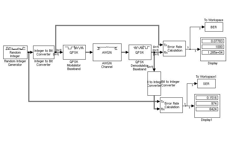 Qpsk Modulatian And Demodulation By Using Simulink