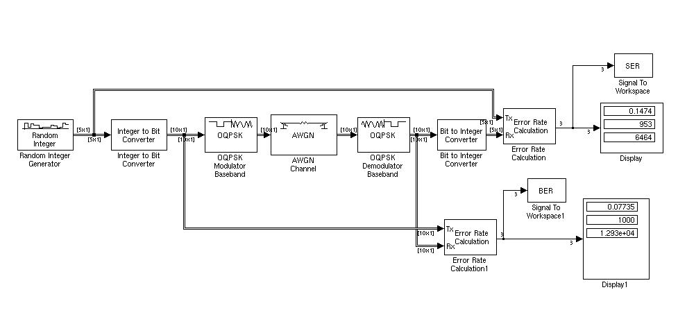 oqpsk modulatian and demodulation by using simulink file. Black Bedroom Furniture Sets. Home Design Ideas