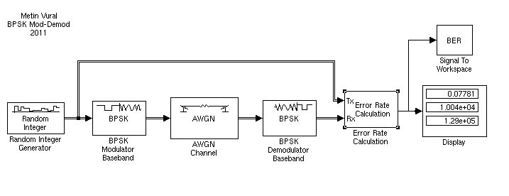 BPSK ModulatianDemodulation By Using Simulink  File Exchange  MATLAB Central