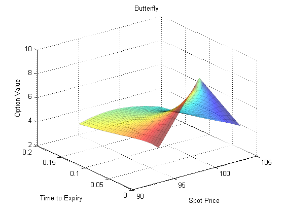 Binary option pricing matlab