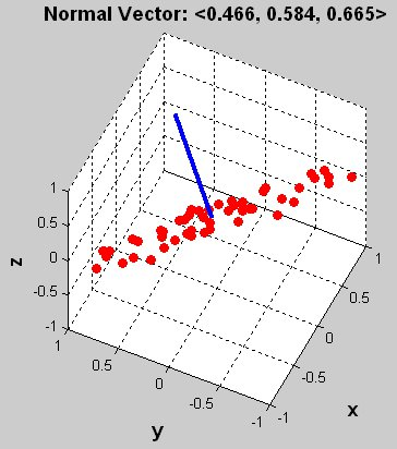 Plane Fitting and Normal Calculation - File Exchange - MATLAB Central