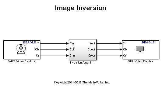 Image Inversion