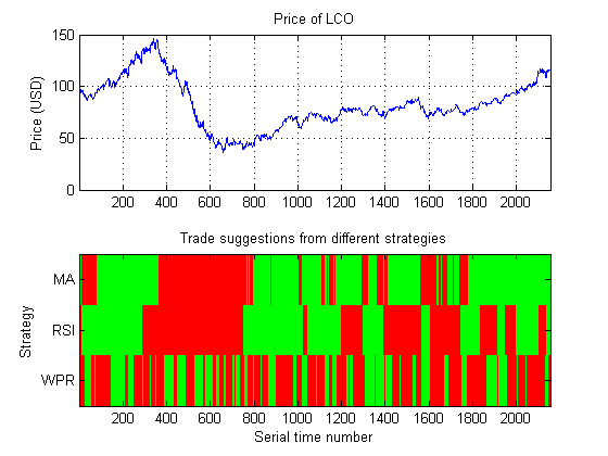 Automated Trading With Matlab 2012 File Exchange Matlab Central