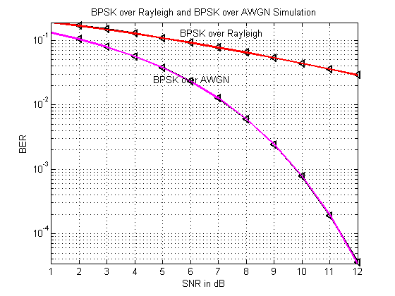 BPSK BER v/s SNR Simulation for AWGN and Rayleigh Wireless