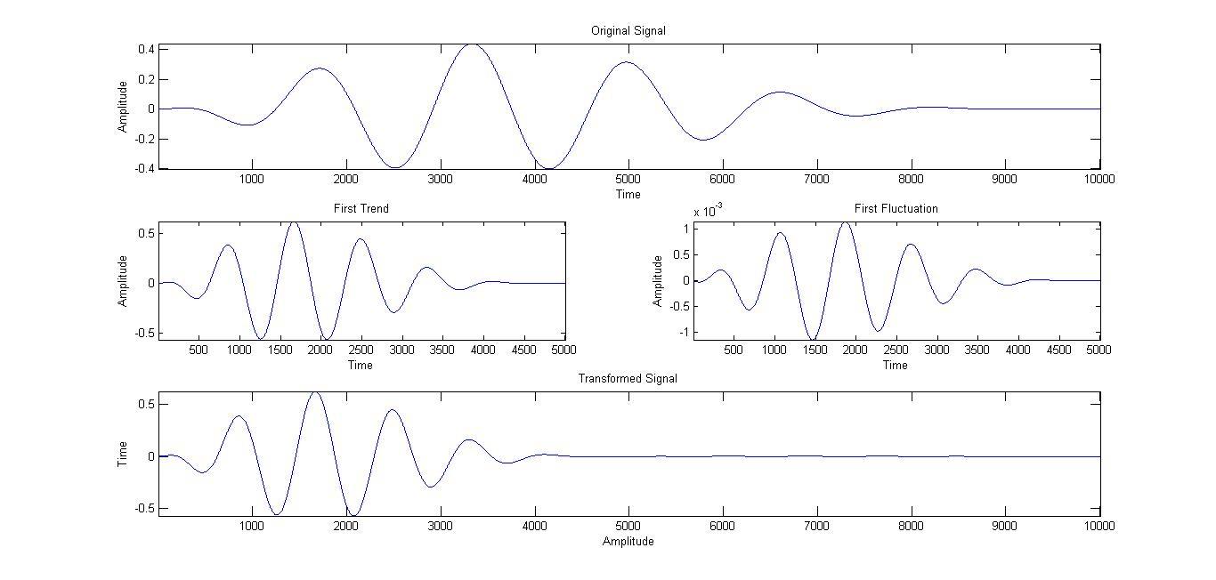 Haar Wavelet Transform - File Exchange - MATLAB Central