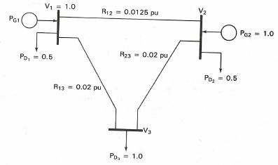 power flow solver for power systems analysis