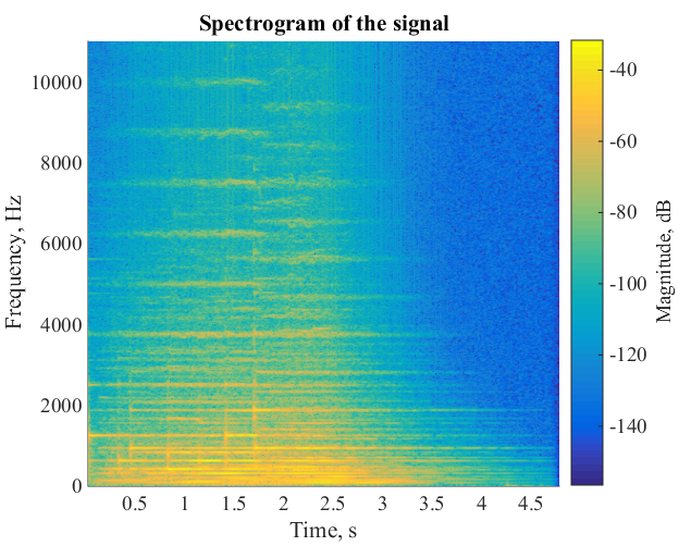 Sound Analysis with Matlab Implementation - File Exchange