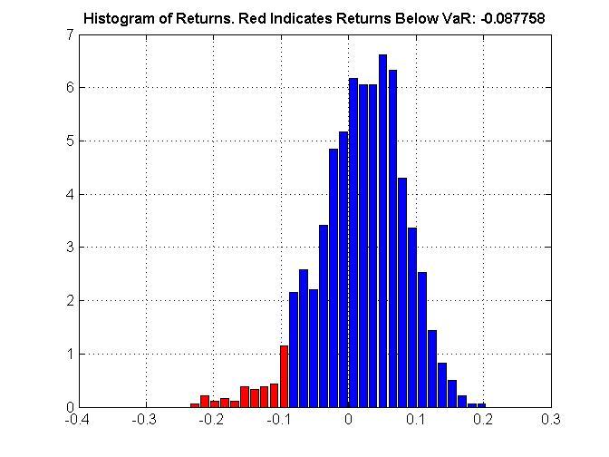 Historical Value At Risk - File Exchange - MATLAB Central