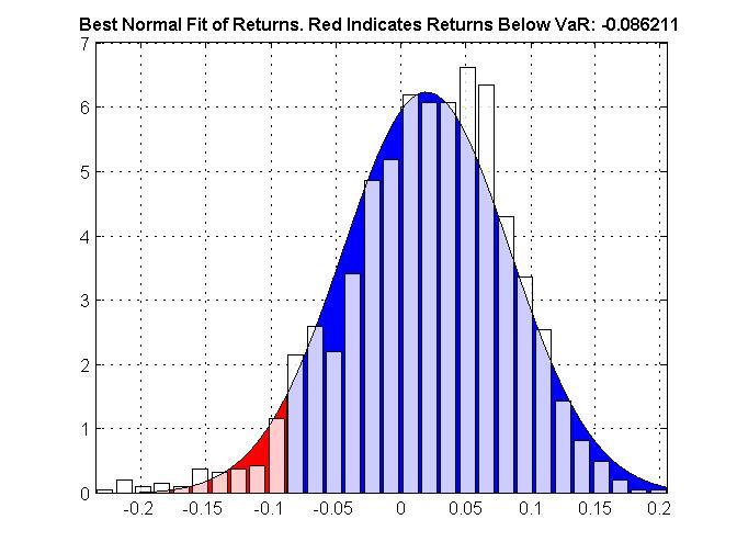 Parametric Value At Risk - File Exchange - MATLAB Central
