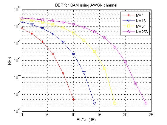 BER Comparison of M-ary QAM - File Exchange - MATLAB Central