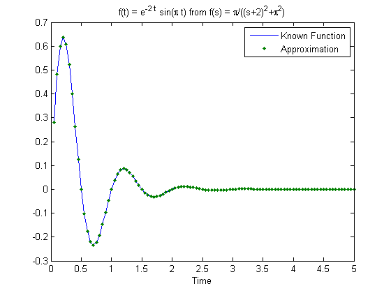 Numerical Inverse Laplace Transform - File Exchange - MATLAB