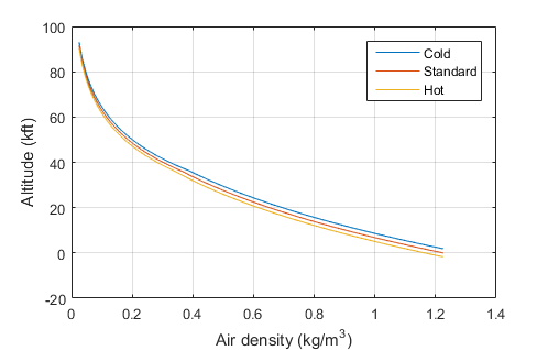 39325 Density Altitude Calculator