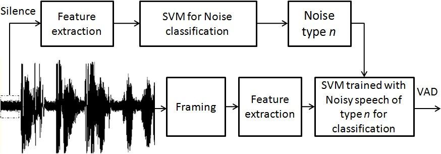 VOICE ACTIVITY DETECTION DIRECTED BY NOISE CLASSIFICATION - File