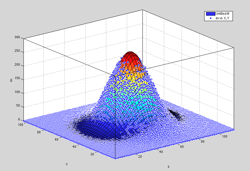 2D Rotated Gaussian Fit - File Exchange - MATLAB Central