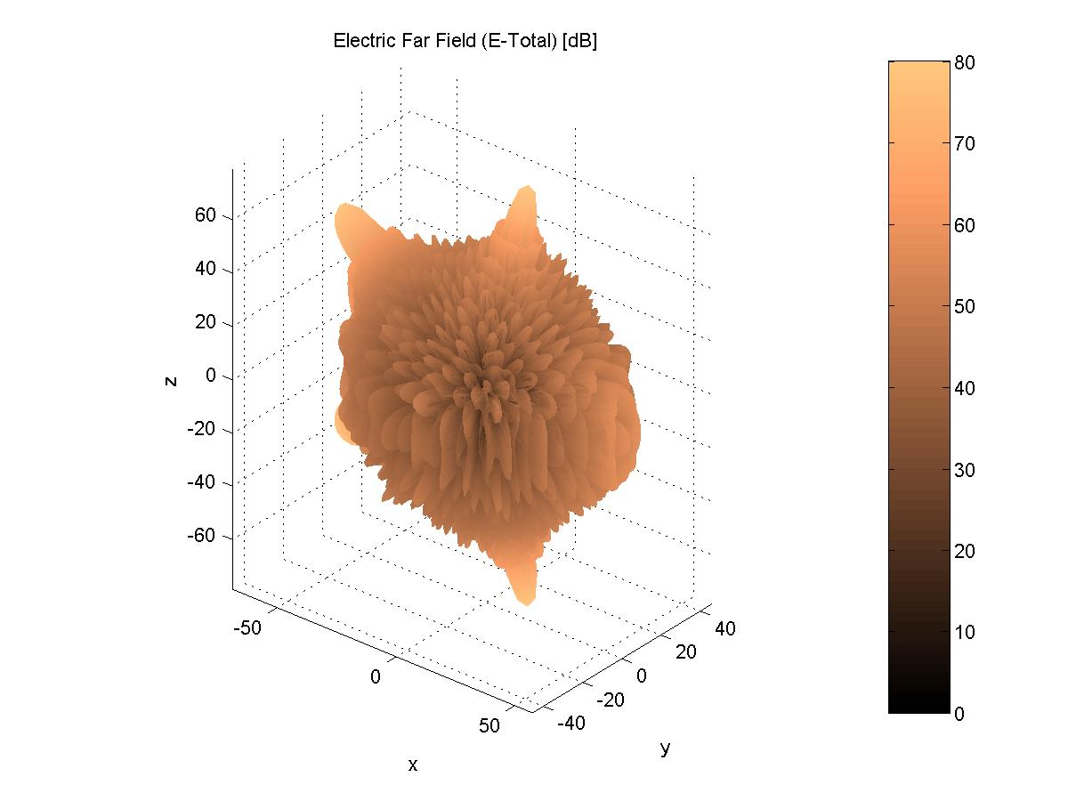 MATLAB Simulations for Radar Systems Design - File Exchange - MATLAB