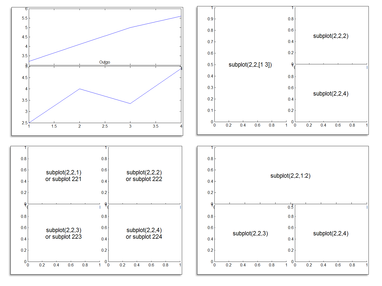 how to create asubplot in matlab