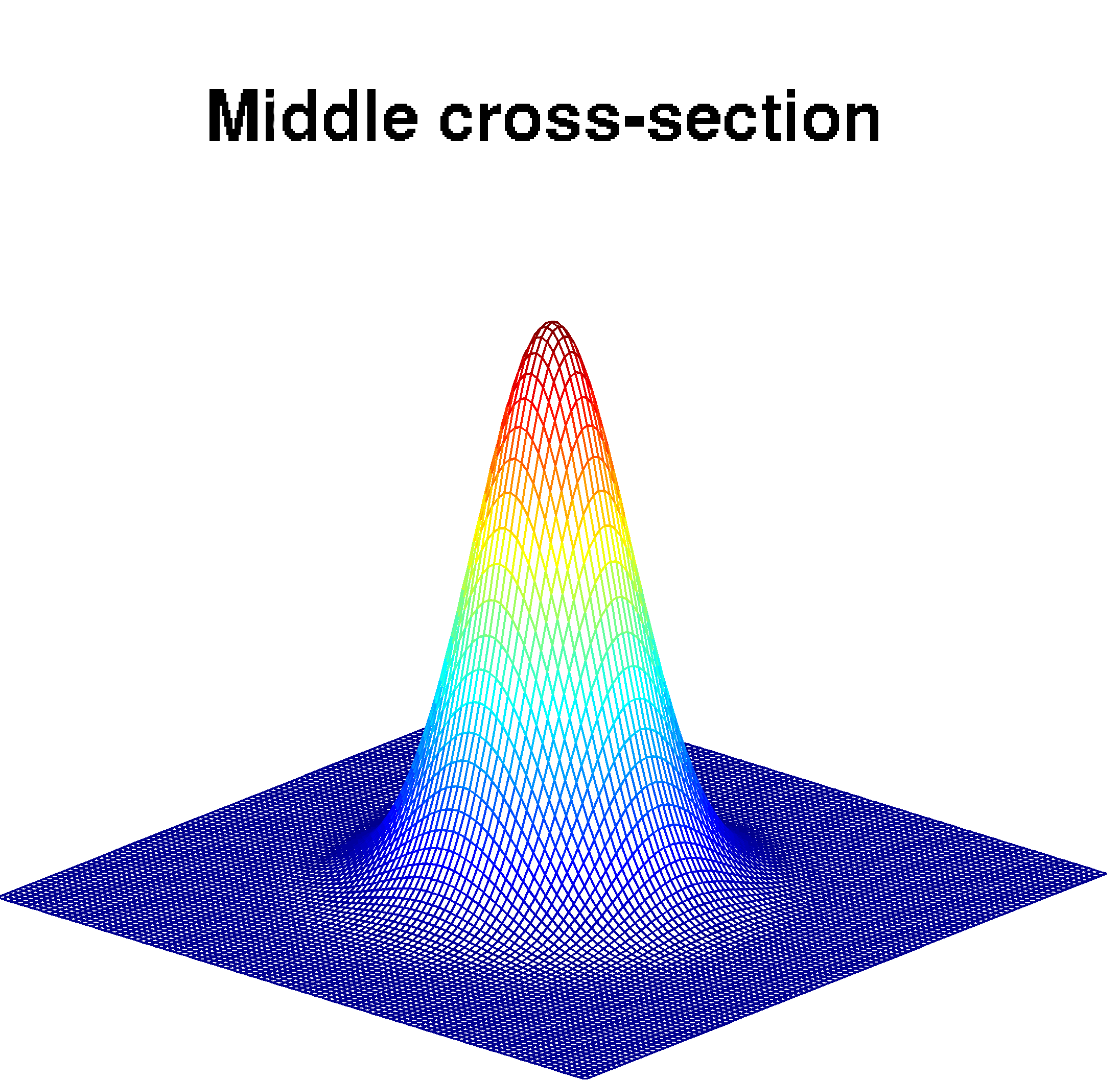 Anisotropic / Isotropic 3-D Gaussian profile - File Exchange
