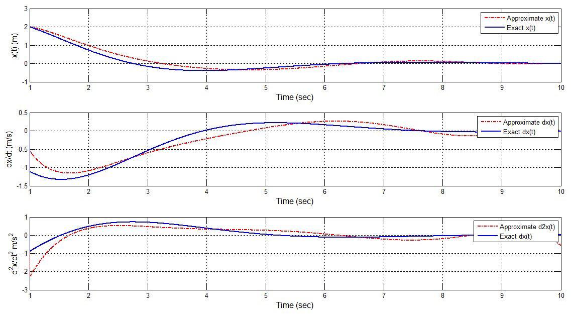 Galerkins method for solving 2nd-order homogeneous, constant
