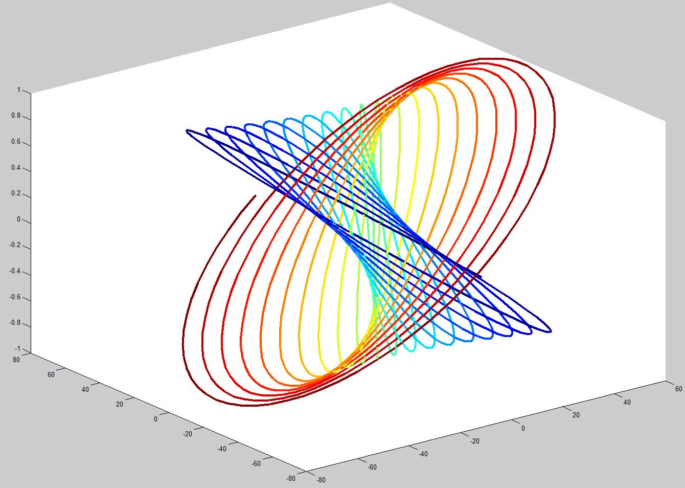 colormapline - color-changing 2d or 3d line - file exchange - matlab