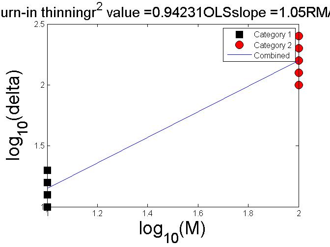 Regress_plot_twocategories_allslope_01