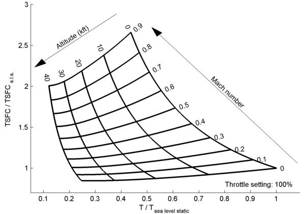 Simple propulsion performance estimation - File Exchange - MATLAB