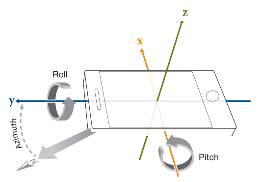 Capturing Azimuth, Pitch, and Roll Example