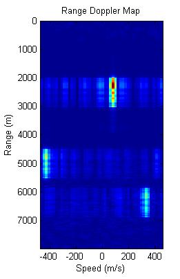 Radar System Design and Analysis with MATLAB: Webinar - File