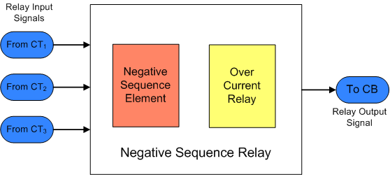 simulation of digital negative sequence relay for unbalanced
