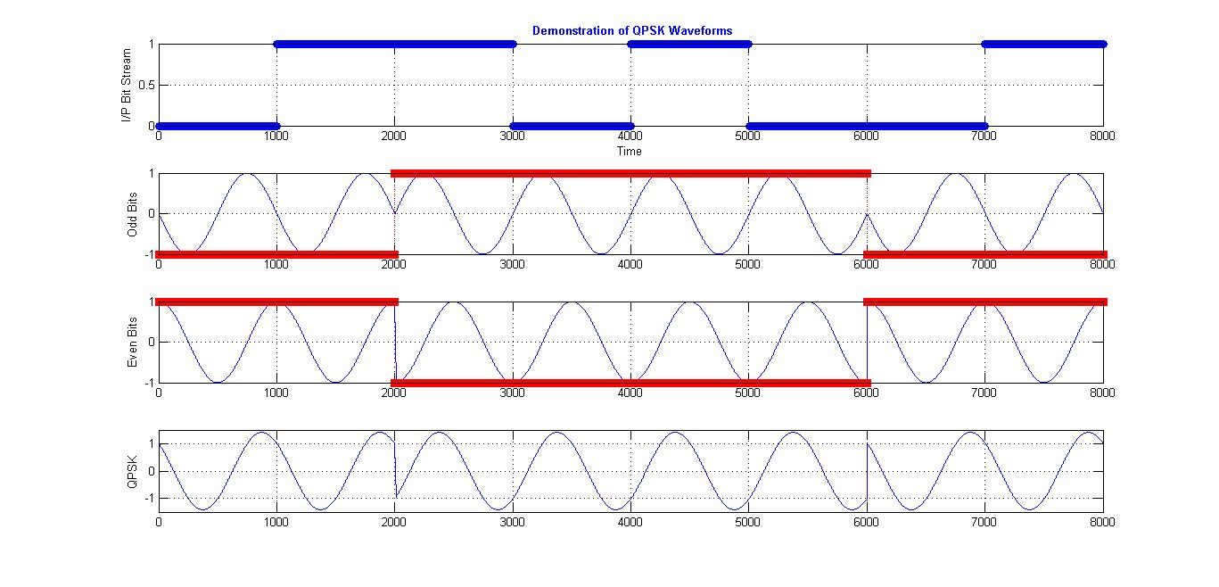 Demonstration of QPSK waveforms - File Exchange - MATLAB Central