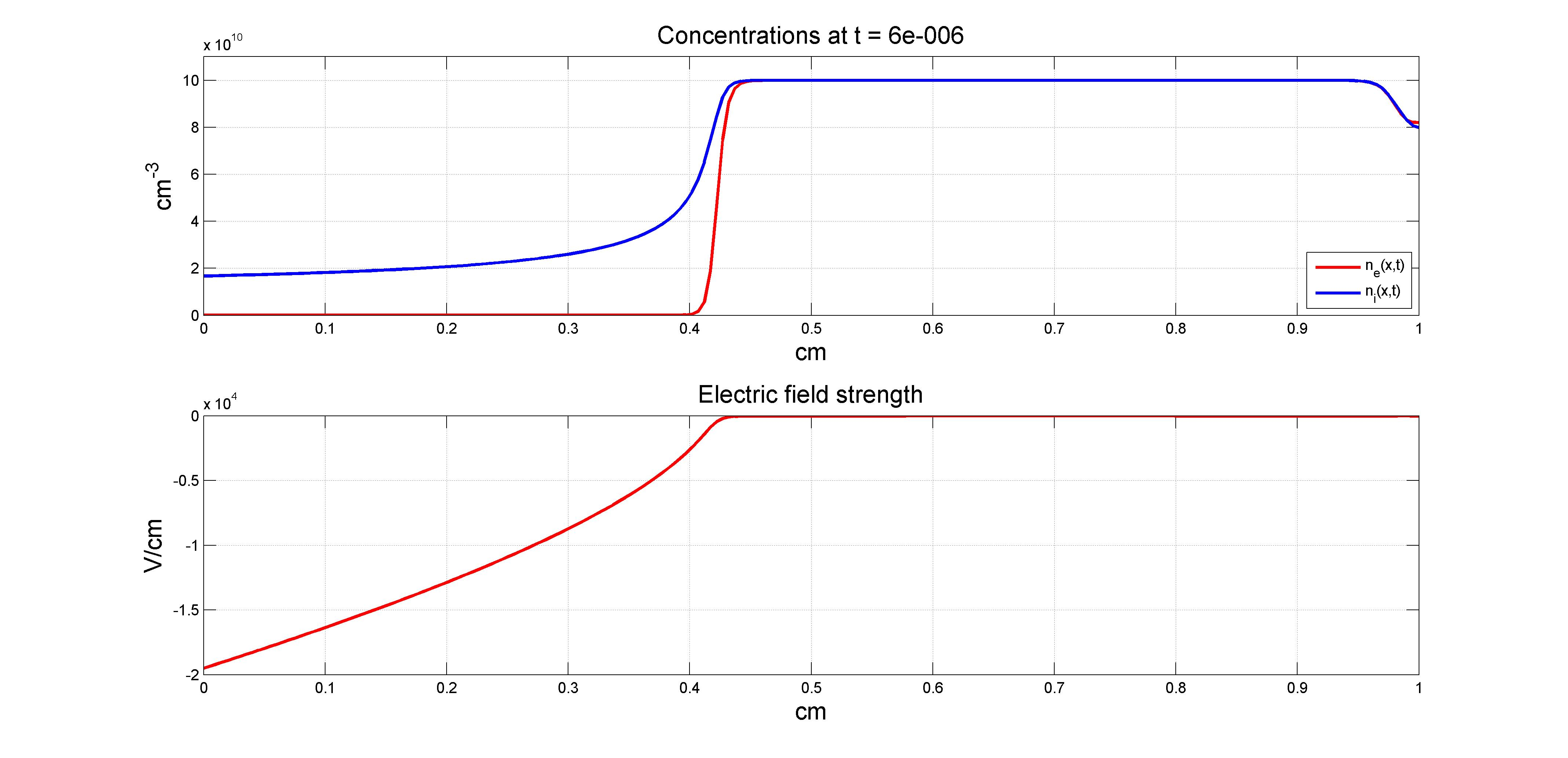 Heat Equation Solver