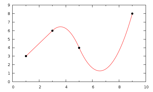 quadratic equation interpolation - File Exchange - MATLAB