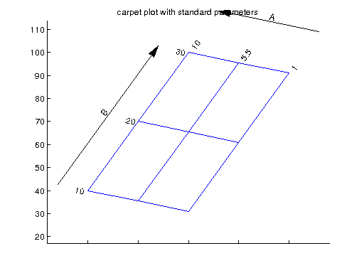 aircraft carpet plot