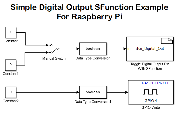raspberry pi driver block sfunction file exchange matlab central rh mathworks com wiringpi undefined reference to