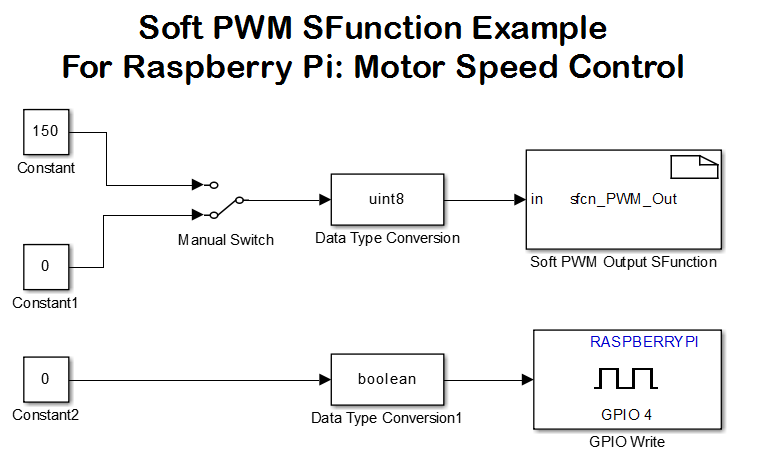 raspberry pi pwm driver block sfunction file exchange matlab central rh mathworks com wiringpi hardware pwm example wiringpi hardware pwm frequency