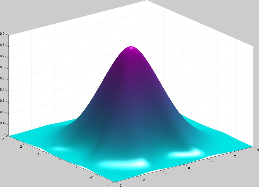 3D Surface Plot For Data Visualization - File Exchange